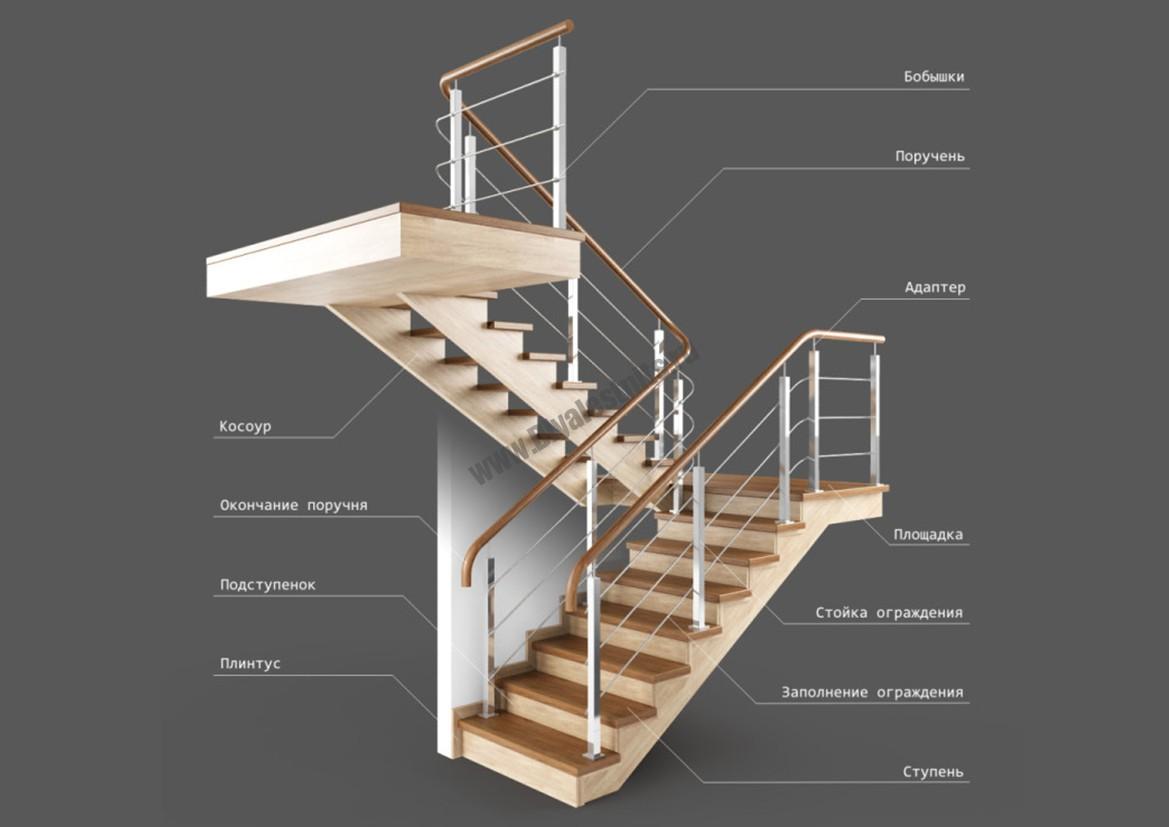 Основные элементы деревянной лестницы | Все для лестниц
